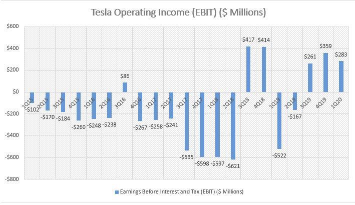 tesla net income